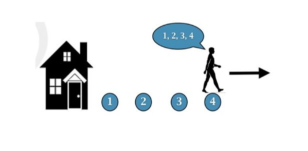 Image showing a graphic of a man counting steps as he walks away from a house