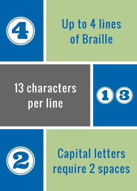 Up to four lines of Braille. Thirteen characters per line. Capital letters require two spaces.