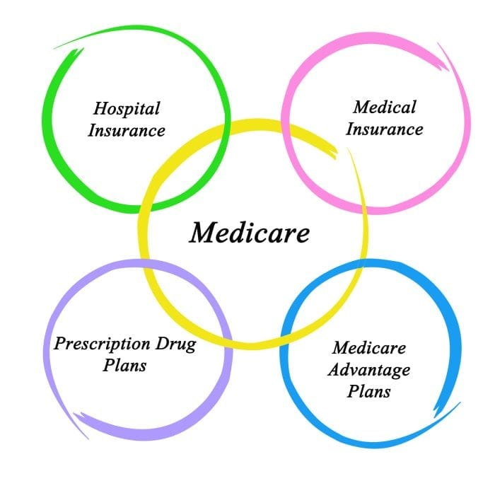 Image showing a diagram on five circles with medicare-associated words displayed in each circle.