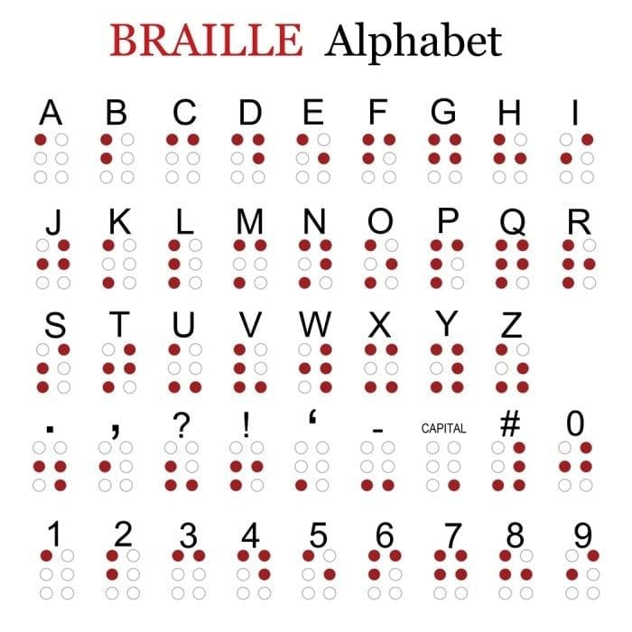 5 Interesting Facts for World Braille Day: January 4, 2016