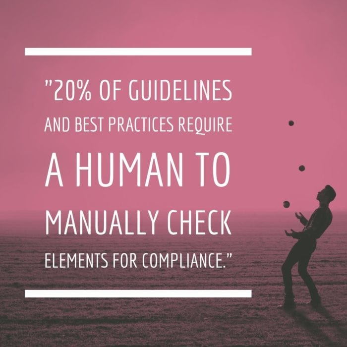 20% of Guidelines and best practices require a human to manually check elements for compliance.