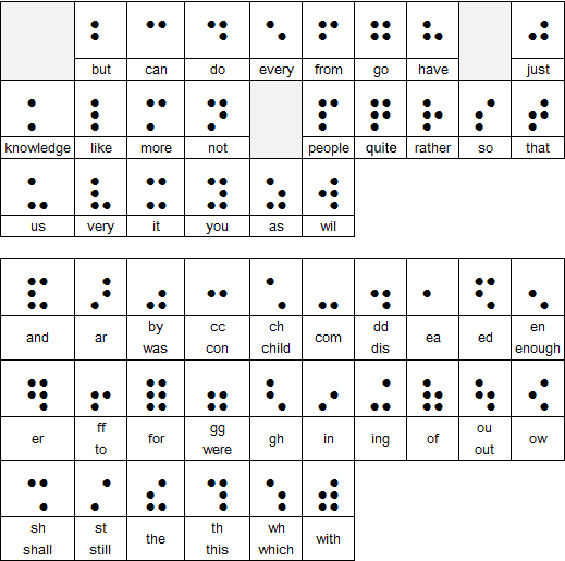 Chart showing Grade 2 Braille words and abbreviations